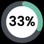 33 percent