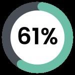 61 percent
